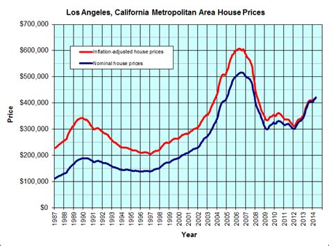los angeles historical house prices graph