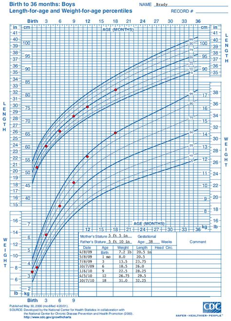 growing chart who growth chart training case exles cdc length for