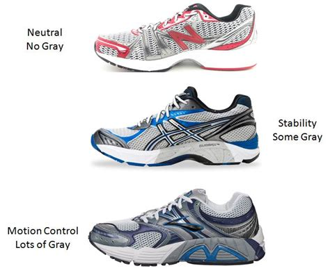 do i need stability running shoes of a runner hello