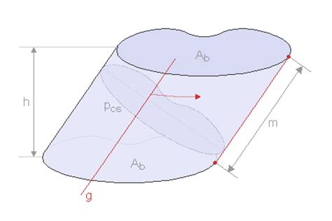 geometric solids which have circular cross sections generalized cylinder