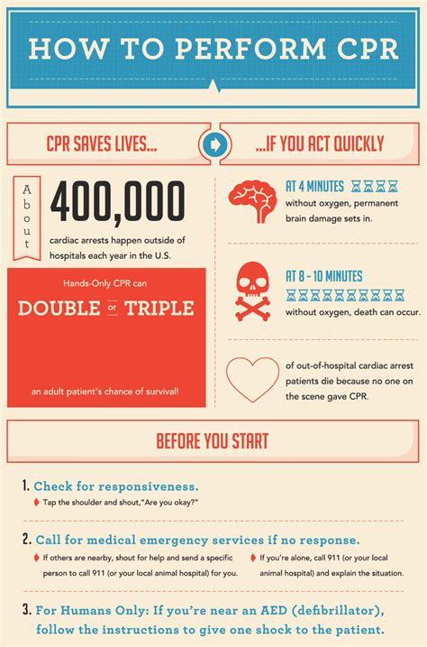how to give a cpr how to perform cpr the crucial steps you should edu