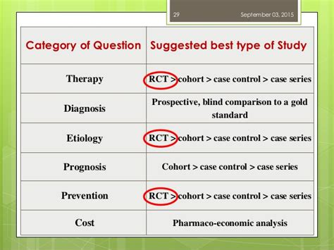 pattern and practice evidence types of evidence based practice studies pictures to pin