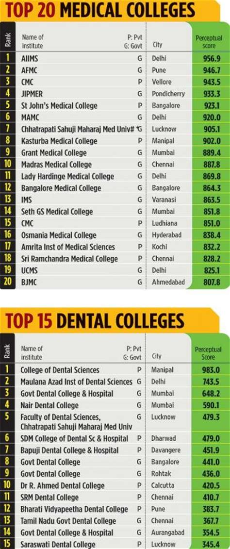 Top Mba Colleges In Tamilnadu List by List Of M Pharm Colleges In India