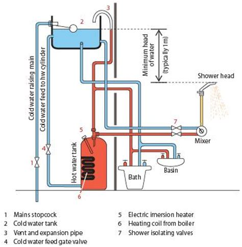Low Pressure Thermostatic Bath Shower Mixer image gallery shower diagram