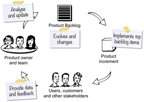 Tips on Grooming the Product Backlog Effectively