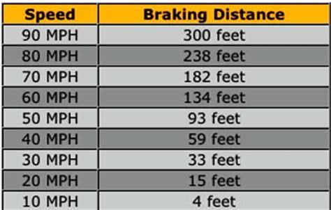 Bremsweg Motorrad Auto by Motopreservemotorcycle Safety Braking Stats Motopreserve