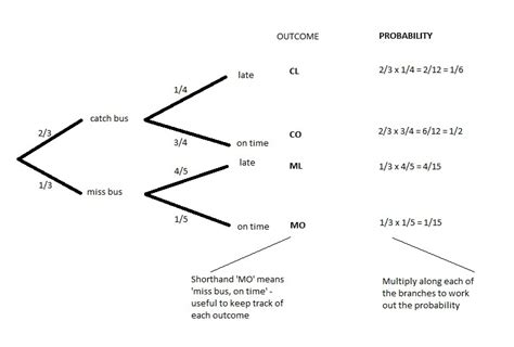 tree diagram with probability how to work with probability tree diagrams with exle