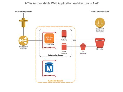 web application system architecture diagram conceptdraw sles computer and networks aws architecture
