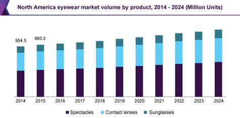 safety eyewear market size eyewear near me