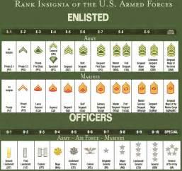 australian army ranks images
