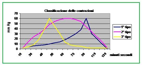 alimenti con progesterone giugno 2012 fertilitycenter