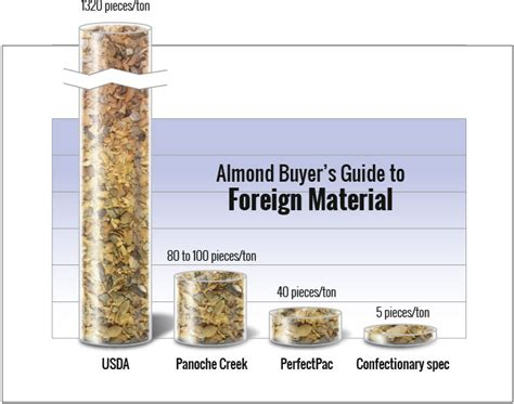 foreign matter foreign material panoche creek packing