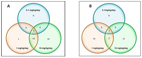 venn diagram gene ijms free text specific effects of chronic