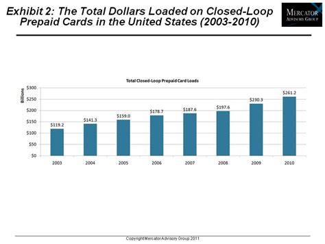 Gift Card Industry Statistics - open loop gift card market size infocard co