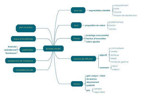 diff 233 rence entre business model et business plan my