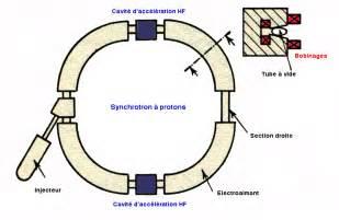 Proton Diagram Accelerators For Society