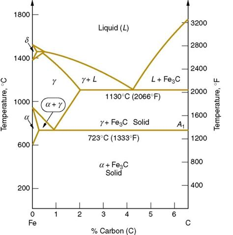 draw phase diagram solved based on below fe c phase diagram a draw all inc chegg