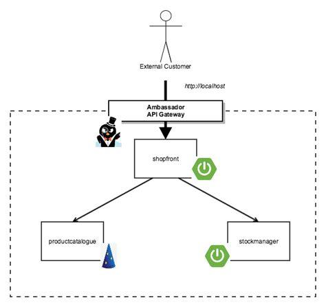 Docker Ambassador Tutorial | deploying java apps with kubernetes and the ambassador api