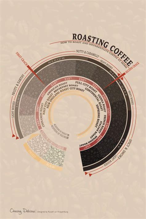 Coffee Roasting 25 best ideas about coffee roasting on coffee