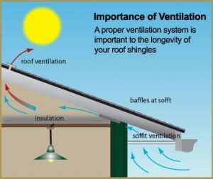 importance  ventilation  roof shingles roofing