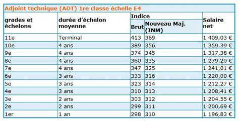 Grille Technicien Itrf by Nouvelle Grille Indiciaire Fonction Publique Territoriale