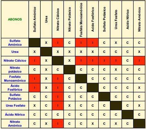 tabla de compatibilidad de usos de suelo 191 qu 233 fertilizantes son incompatibles entre s 237 tabla de