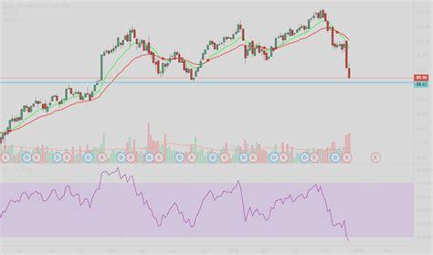 BMO Stock Price History