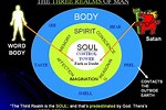 Body Soul and Spirit Explained