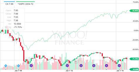 CEMEX Stock Trend