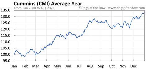 CMI Stock