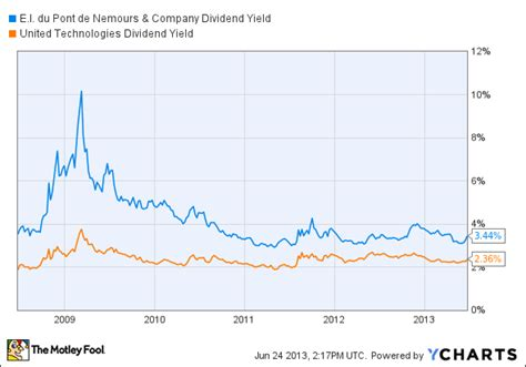DD Stock Dividend History