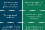 Difference Between Atomic Weight and Mass