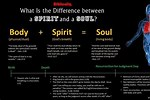Difference Between Body Soul Spirit