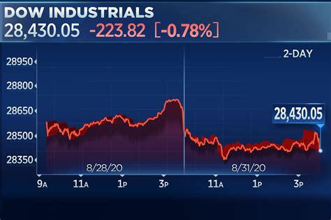 Dow Stock Exchange