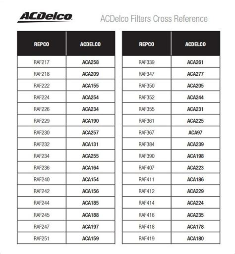 Galerry oil filter cross reference chart Page 2