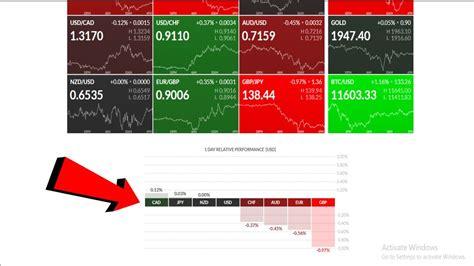 Finviz Currency