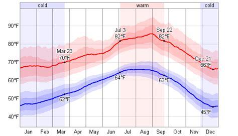 Fullerton CA Weather
