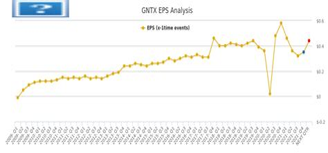 GNTX Stock