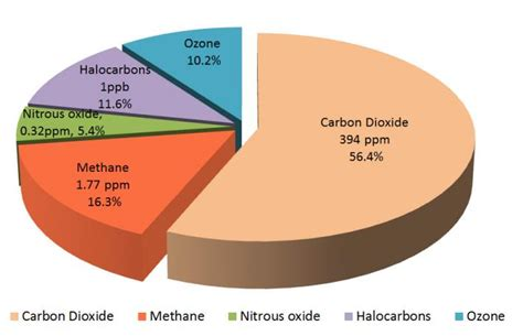 Greenhouse Gas in Atmosphere