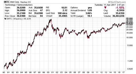 INTC Stock Splits