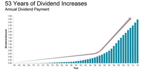 JNJ Stock Dividend History