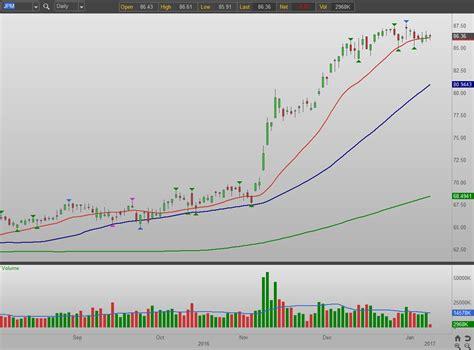 JPM Stock