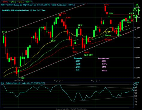 Live Stock Market Charts