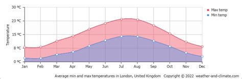 London United Kingdom Climate