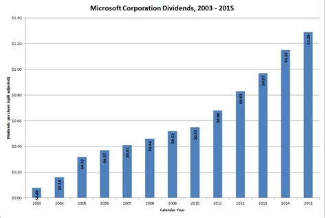MSFT Stock Dividend