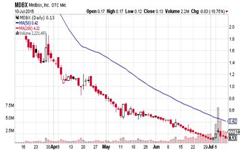 Mdbx Stock