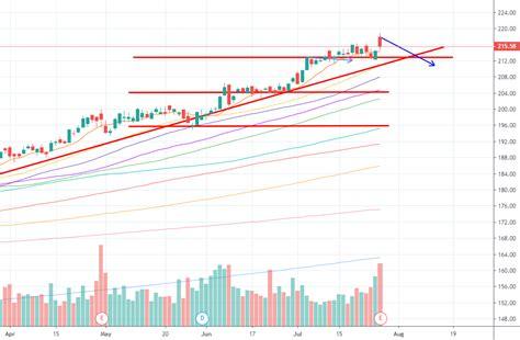 NYSE MCD Stock