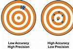 Precision and Accuracy Average