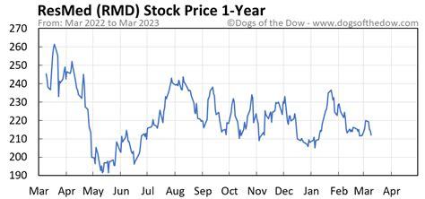 RMD Stock