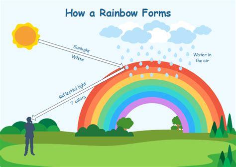Rainbows Form